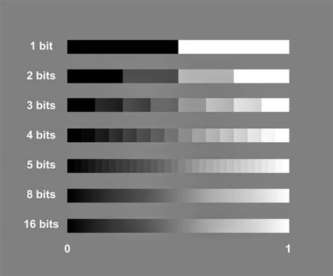 color depth scientific imaging what is the bit depth of a