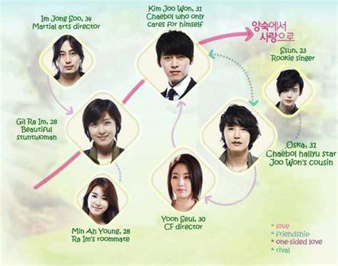 Secret Garden Drama by Secret Garden Korean Tv Viki Korean Drama