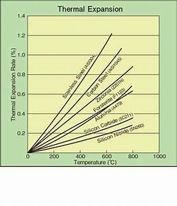 Apparent Temperature Chart Alumina Aluminum Oxide Al2o3 Fine Ceramics Advanced