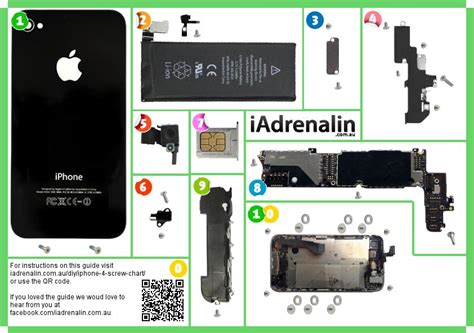 iphone  screw chart iadrenalin