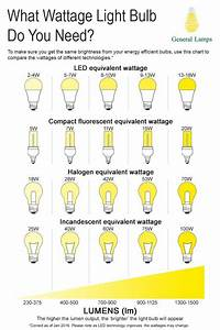 Bulb Wattage Conversion Chart Watts To Lumens Conversion Chart With Images Lighting