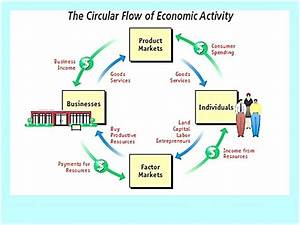 In The Circular Flow Diagram Model