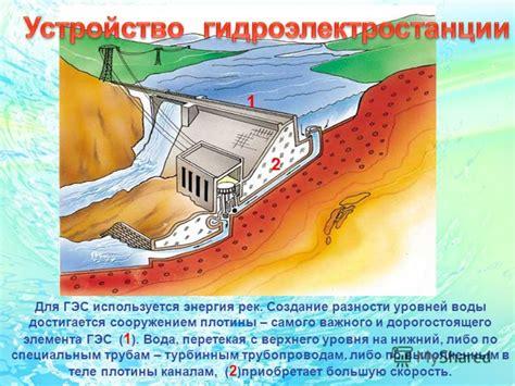 HydroMuseum – Гидроэлектростанция ГЭС