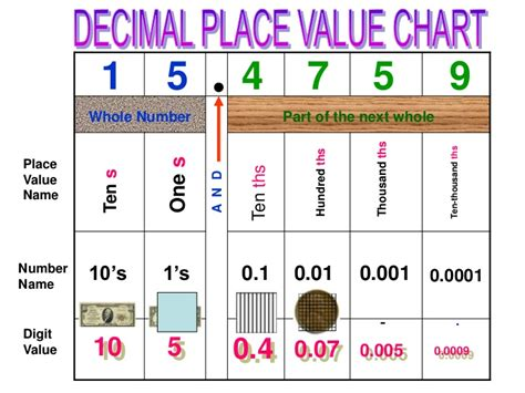 HD wallpapers printable thousands place value chart