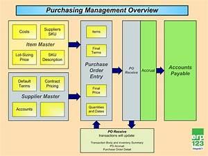 Procurement Management Process Flow Diagram  Procurement  Free Engine Image For User Manual Download