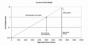 Schematic Diagram Of The Growth Of A Lead Crack Commencing For A Mean