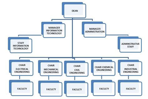 Faculty Of Engineering Organizational Structure