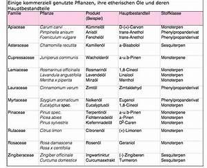 Welche Pflanzen Vertragen Sich Tabelle : chemie ~ Lizthompson.info Haus und Dekorationen