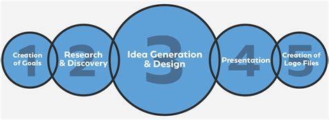 Logo Design Process  Logo Geek