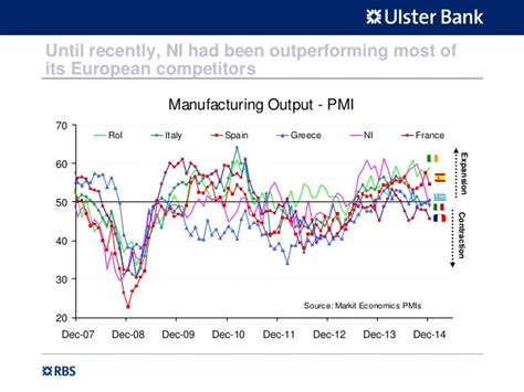 Slide Pack , Ulster Bank Northern Ireland Pmi, December 2014