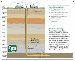 define the hydraulic fracturing process assignment point