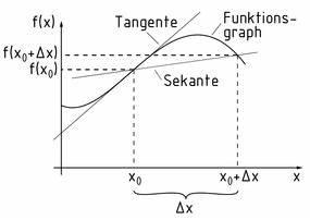 Differenzialquotient Berechnen : definition differenzialrechnung item glossar ~ Themetempest.com Abrechnung