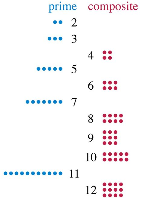 Prime Number Wikipedia