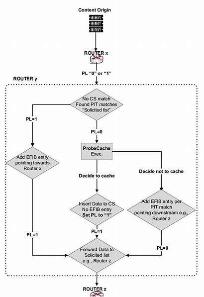 Packet Router Processing Intermediate Diagram