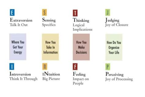 The Secrets Of The 16 Types Of Personalities From The Mbti
