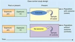 Case-control Studies  Research In Reverse