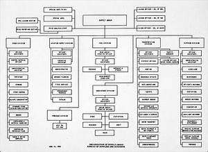 Hyperwar  Manual Of Organization Charts