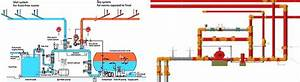 Design Of Fire Protection System