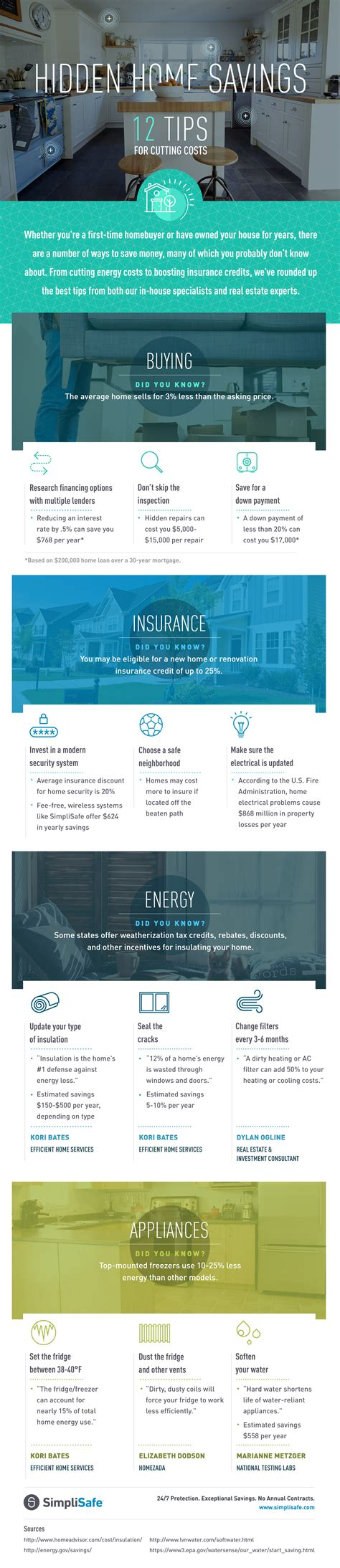 12 Tips For Cutting Costs At Home Inforgraphic  Zen Of Zada