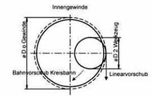 Vorschubgeschwindigkeit Berechnen : programmier und fr smethoden beim gewindefr sen beratung ~ Themetempest.com Abrechnung