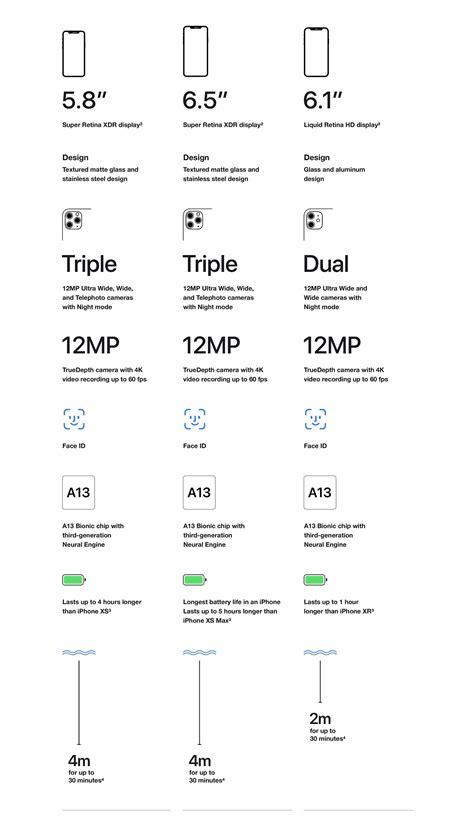 Compare the Apple iPhone 11, 11 Pro, & 11 Pro Max