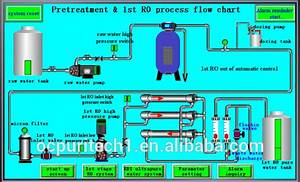 Small Reverse Osmosis Commercial Ro Plant Mineral Water