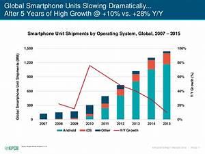 iOS vs. Android: Marktanteile und Gerätepreise › Macerkopf