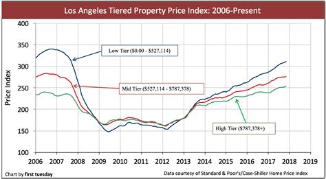 Price California by California Tiered Home Pricing