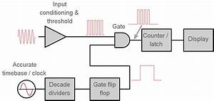 How Does A Frequency Counter Work