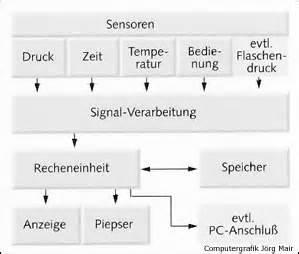 Atemminutenvolumen Berechnen : grundlagen des tauchcomputers ~ Themetempest.com Abrechnung