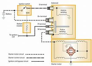 How Does A Solenoid Work On A Starter Motor
