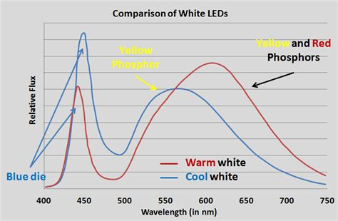 diodes cool white led bulbs are they quot spectrum