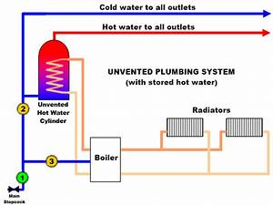 Boiler System  Unvented Boiler System Diagram
