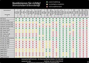 Bremsbeläge Und Bremsscheiben : bremsscheiben bremsbelaege richtig kombinieren ~ Jslefanu.com Haus und Dekorationen