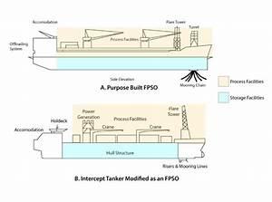 Floating Production System  U2013 Fpso  U2013 My Blog