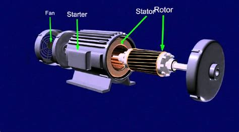 Ac Motor Working by Ac Motor Animation