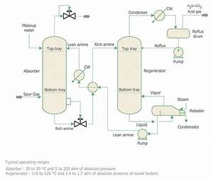 Diagram  Nylon 66 Process Flow Diagram Full Version Hd