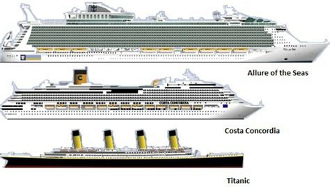 Titanic Compared Cruise Ship 1 Kcnji Formal Portray Vs Modern Ships Queen Mary 2 Costa Concordia ...