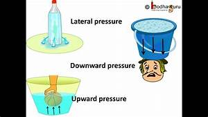 Physics - Understanding Liquid Pressure - English