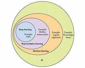 The Growth Of Artificial Intelligence In Iot And Smart