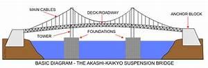 The Akashi