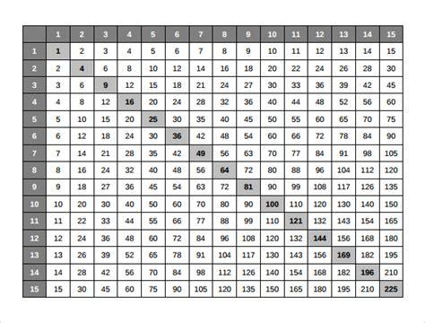 multiplication table samples sample templates