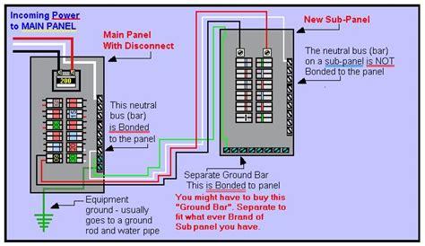Have Circuit Main Lug Panel Converted