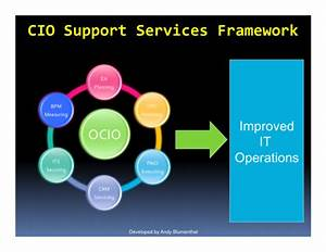 File Cio Support Services Framework  Diagram Png