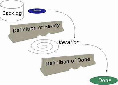 Ready Definition Sprint Throughput Agile Done Dor