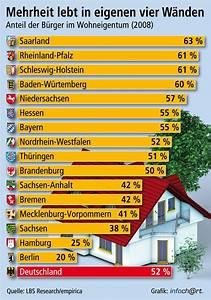 Lbs Bayern Kontakt : empirica 52 prozent der bev lkerung 2008 in eigenen vier ~ Lizthompson.info Haus und Dekorationen