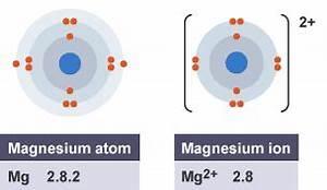 BBC Bitesize GCSE Chemistry Ionic pounds Revision 2