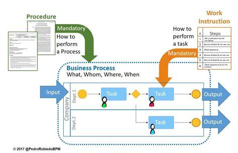 differences  processes procedures  work