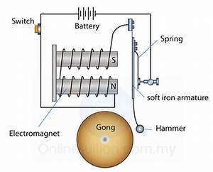 How Does An Electric Bell Work - Science - Electric Current And Its Effects