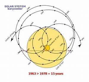 *GLOBAL COOLING FORECAST: Basics of Astrometeorology*
